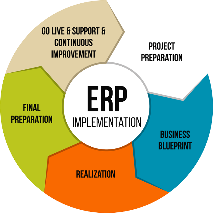 Gapbridge Software Services Implementation Amp Consulting
