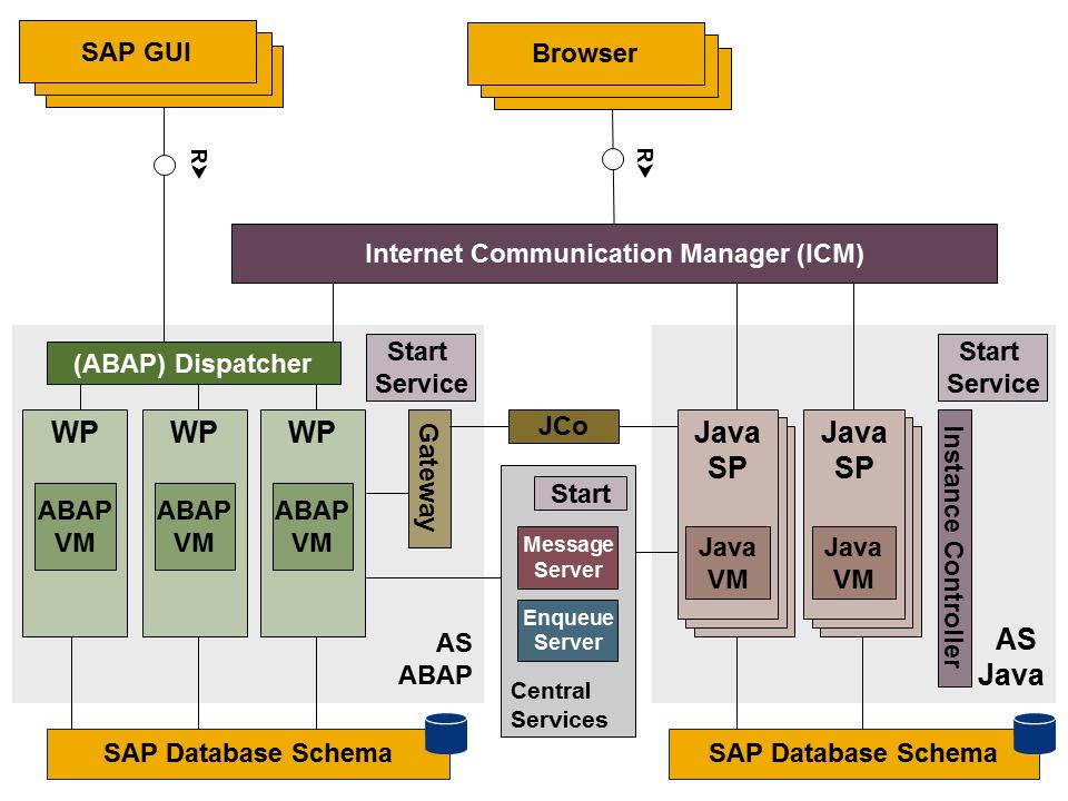 GapBridge Software Services ndash SAP Technology Platform